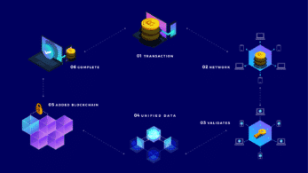 How Blockchain Transactions Work